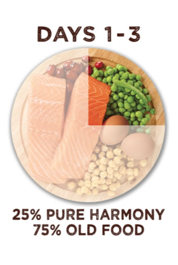 Between days one and three you have to feed your pets with twenty five percent pure harmony food and seventy five percent old food