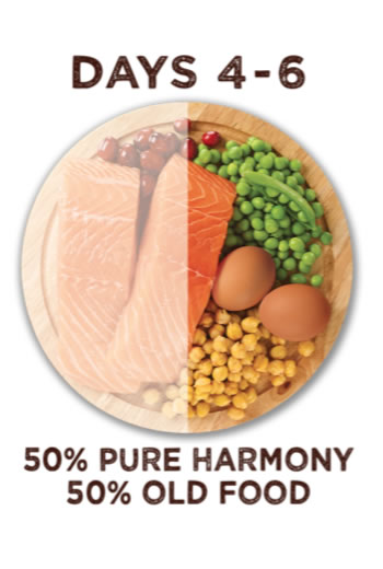 Between days four and six you have to feed your pets with fifty percent pure harmony food and fifty percent old food